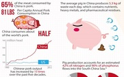 Aside the environmental effects of china s growing pork industry