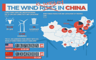 Index wind infographic