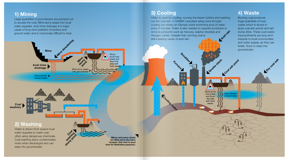 infographic of water usage at major stages of the coal life cycle: 1) mining, 2) washing, 3)cooling, 4)waste