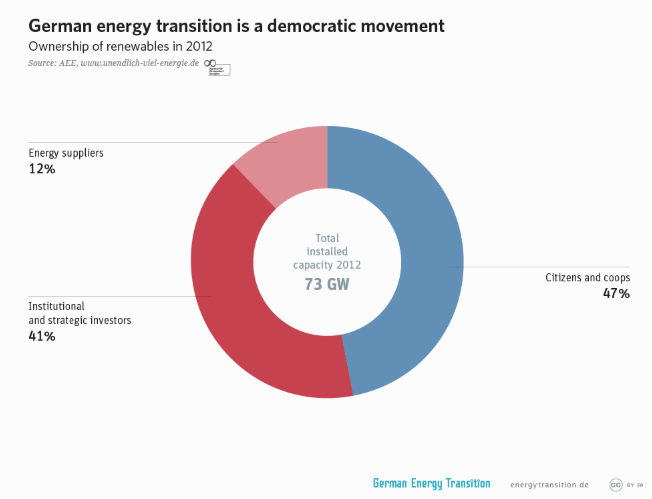 German energy transition is a democratic movement