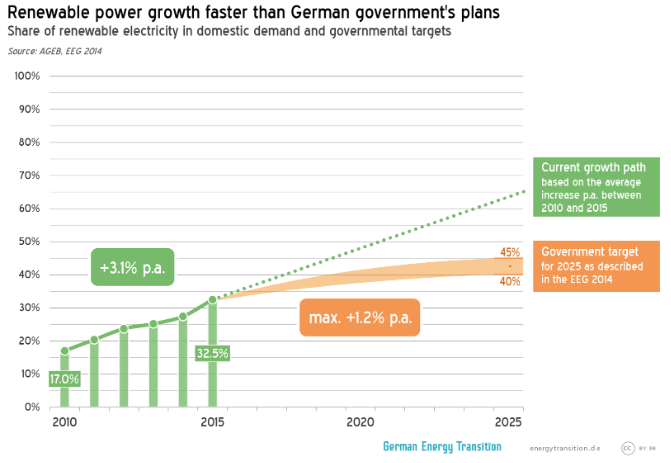 http://energytransition.de/files/2016/01/2016-01-REShare-GrowthAndTargets.png