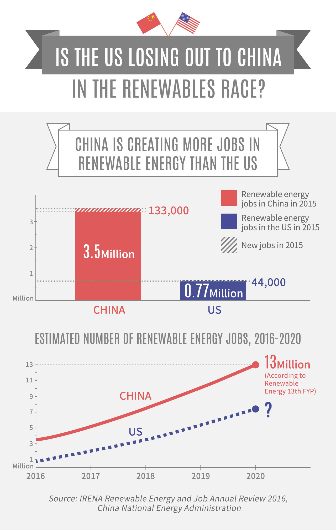 China is creating more jobs in renewable energy than the US