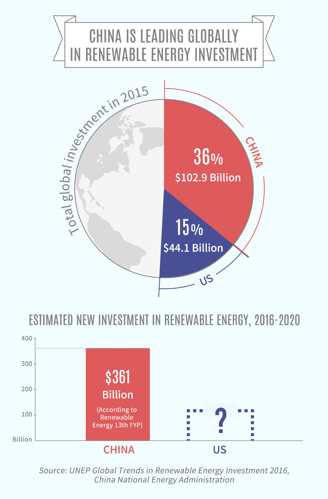 China is leading globally in renewable energy investment