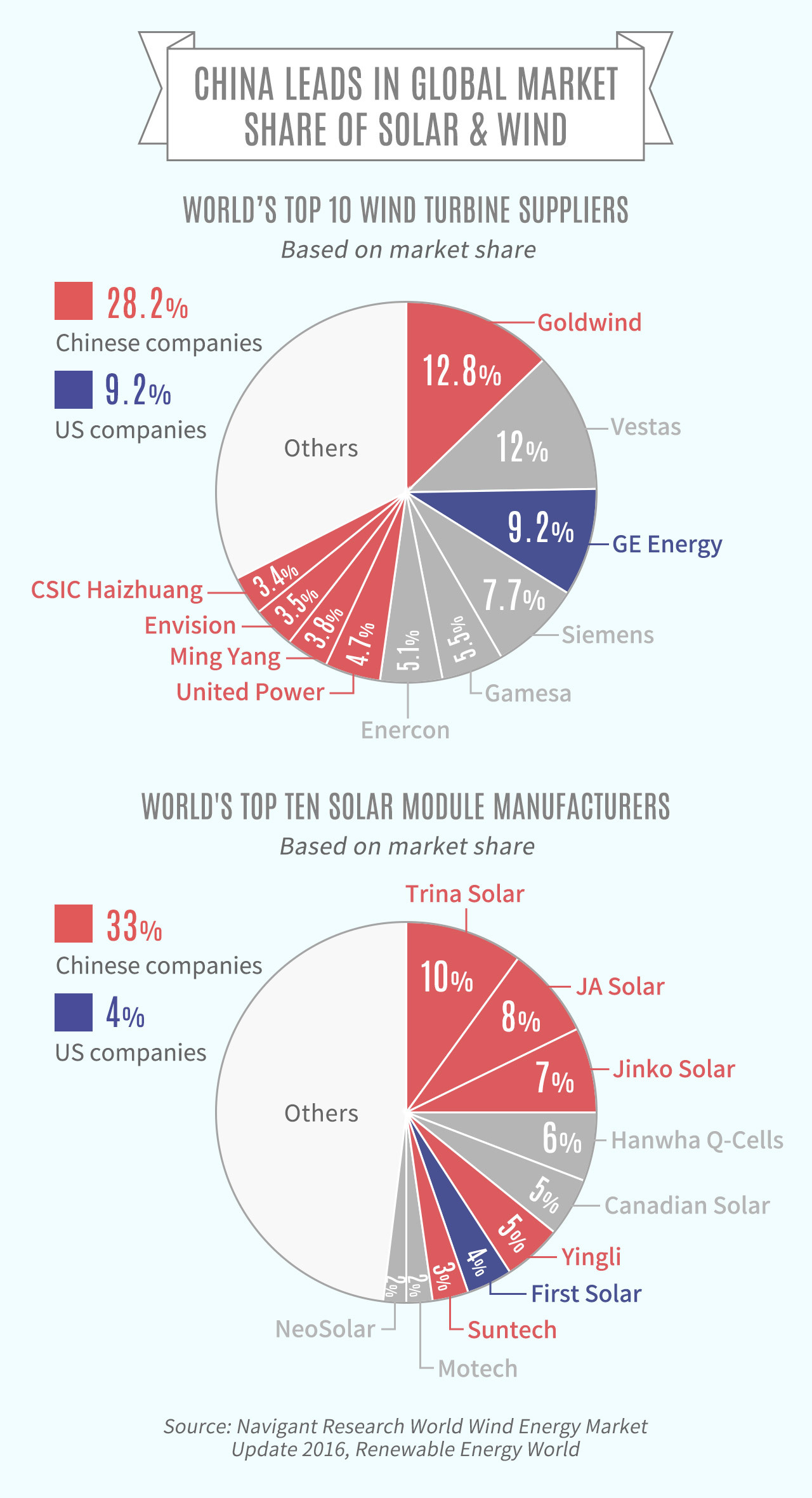 China leads in global market share of solar and wind