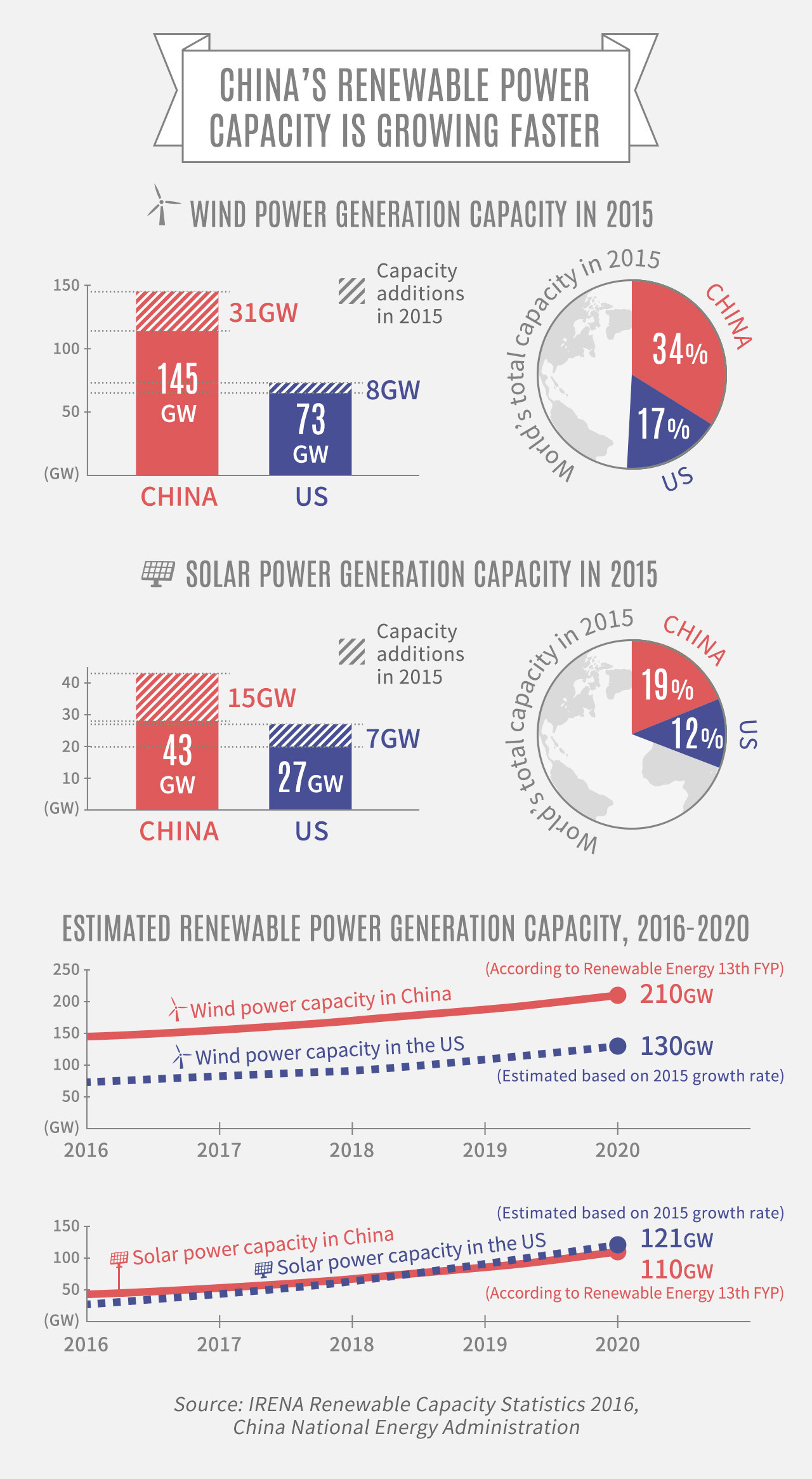 China's renewable power capacity is growing faster than the US