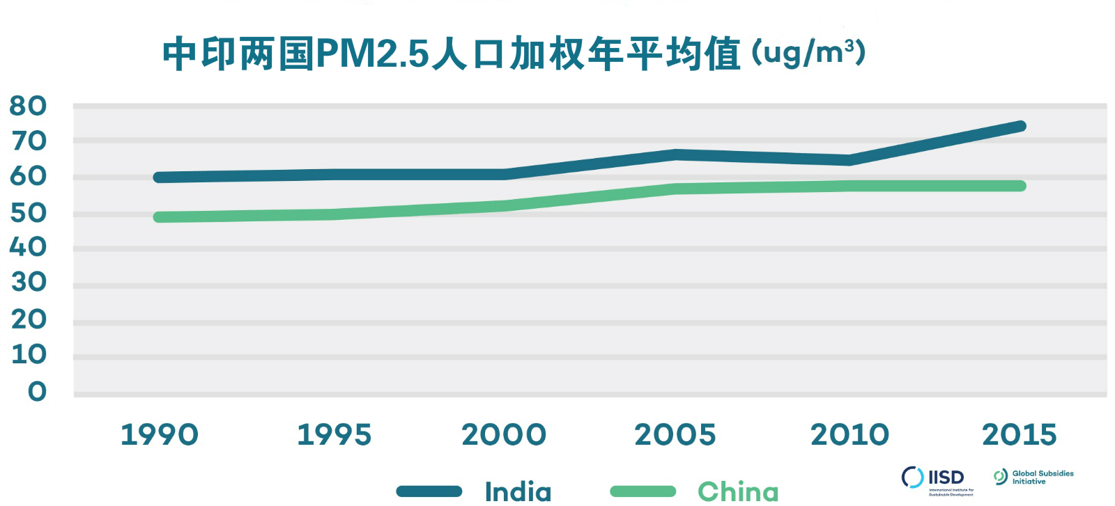 中印两国PM2.5人口加权年平均值