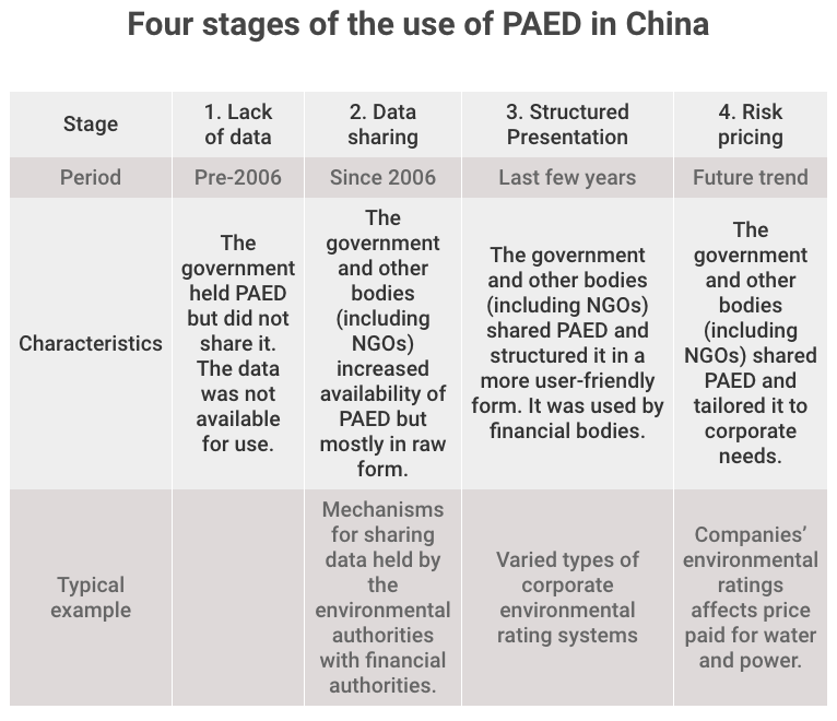 Four stages of the use of publicly available environmental data (PAED)
