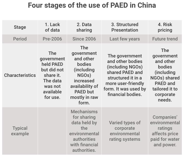 China's increasing use of public environmental data | China