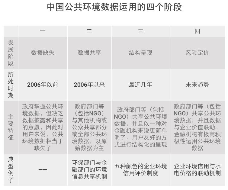 中国公共环境数据运用的四个阶段