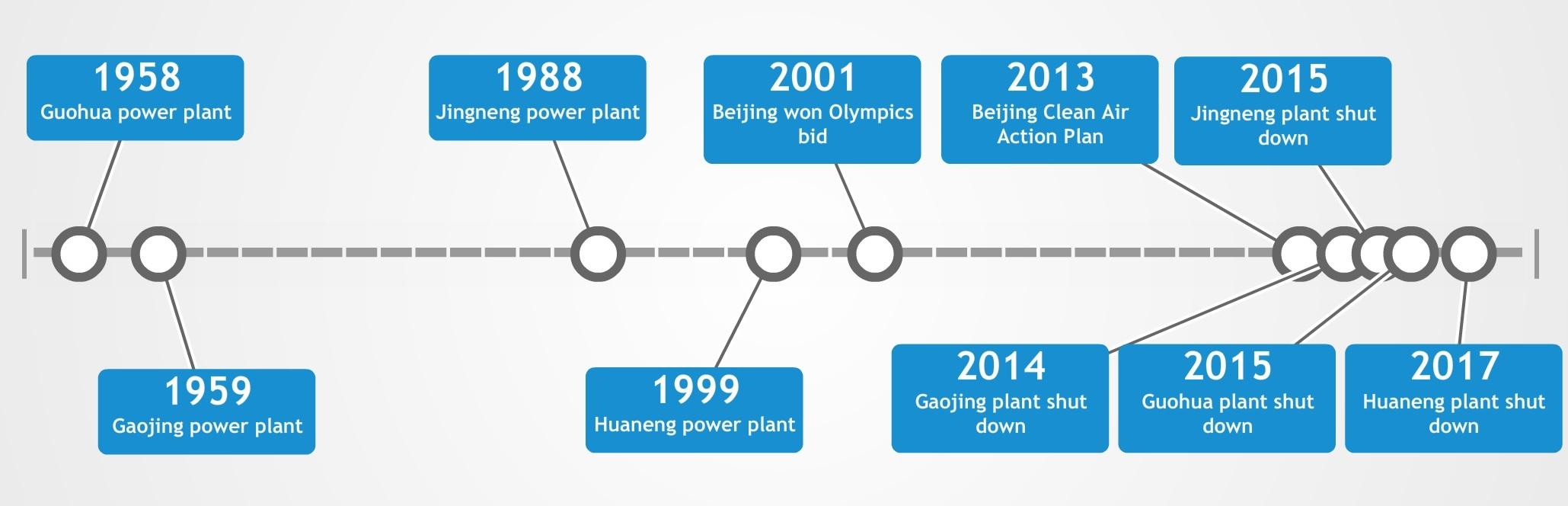 A timeline of Beijing's major coal power plant construction