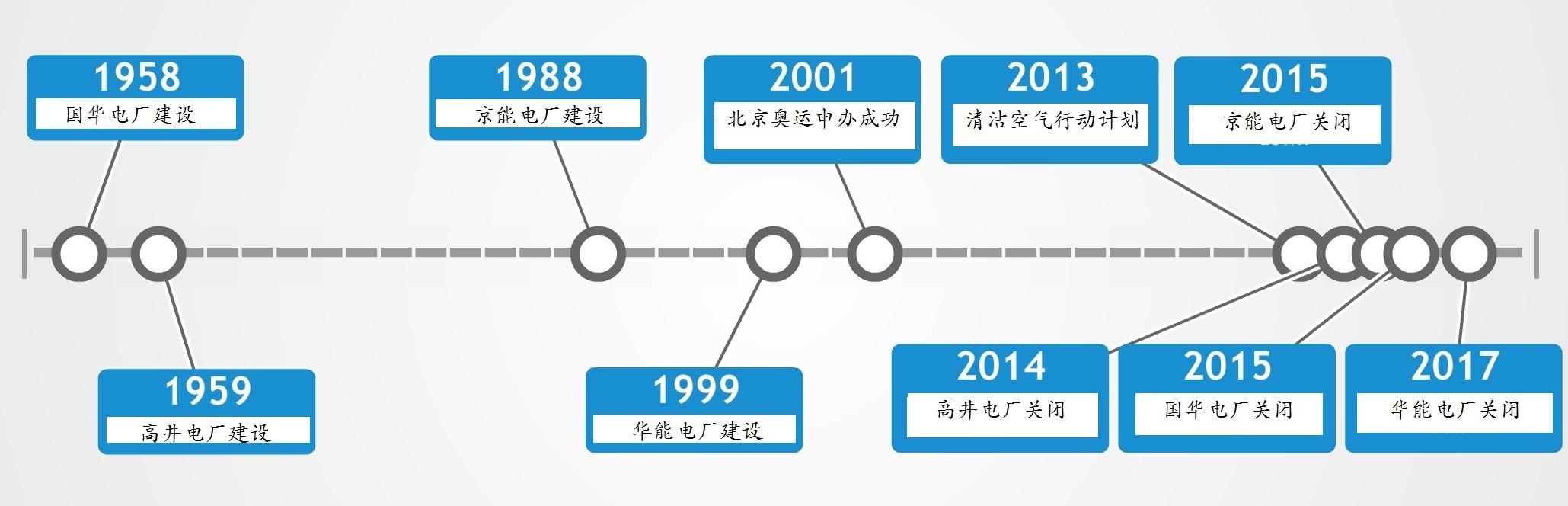 新中国工业化的煤电厂(1958 - 2017)