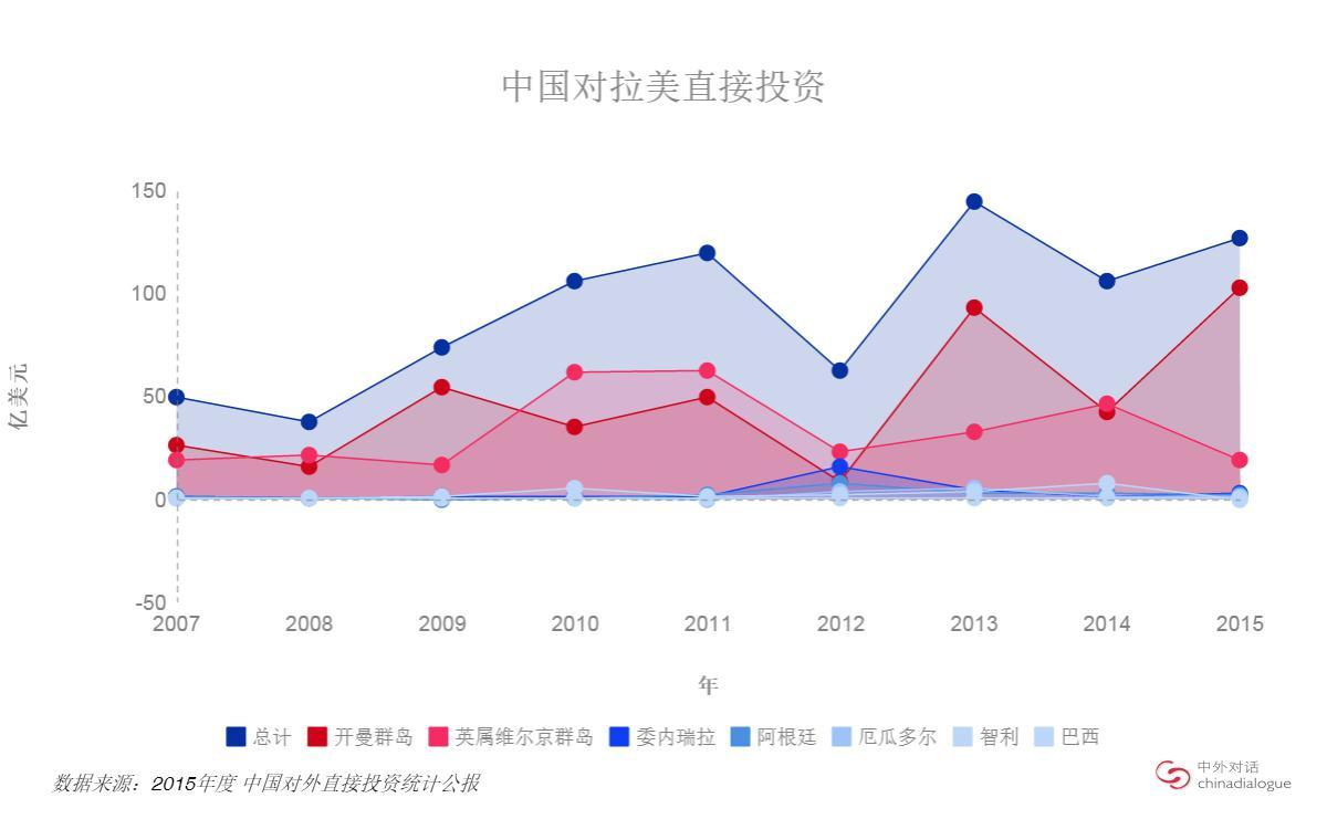 中国对拉美直接投资
