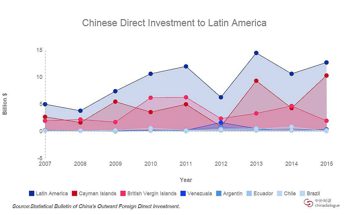 Direct Chinese investment in Latin America, 2007-2015 (US$100m)