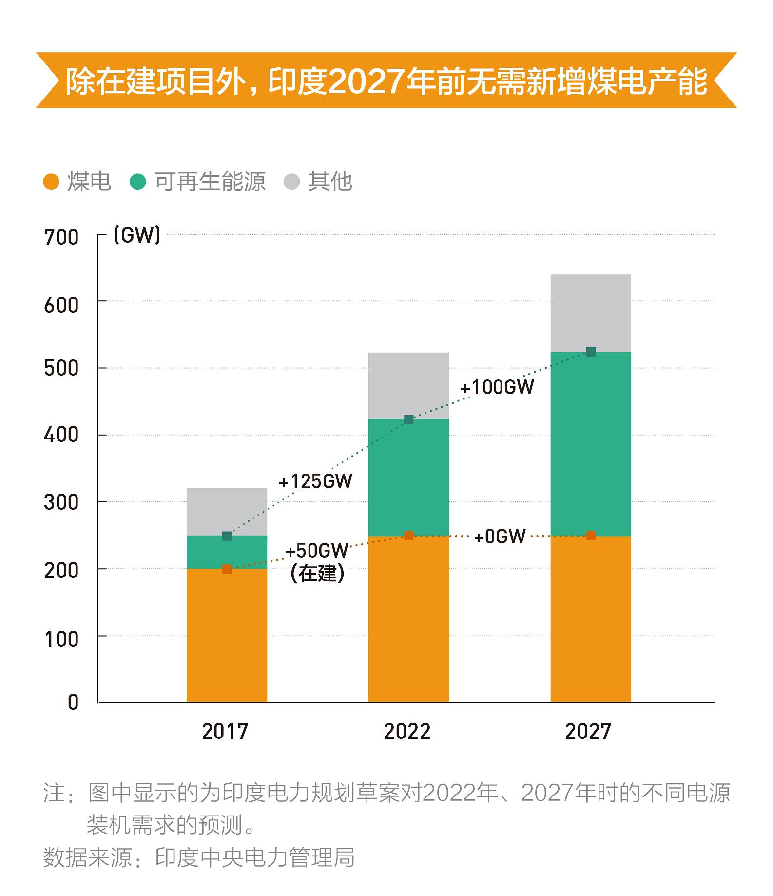 印度2027年前无需新增煤电产能