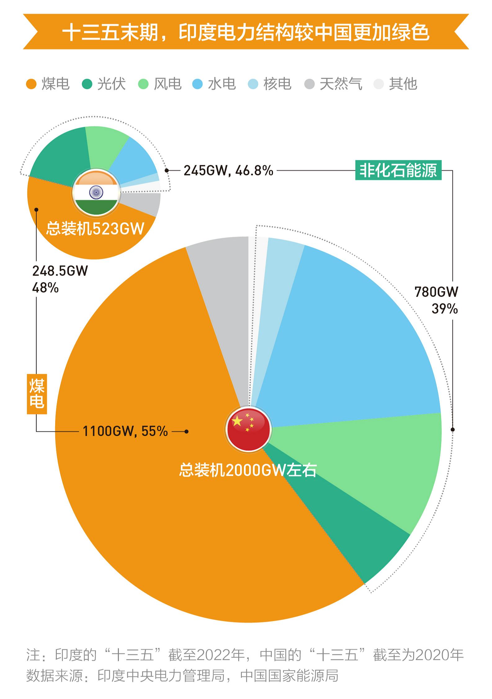 中印电力结构比较(十三五末期)