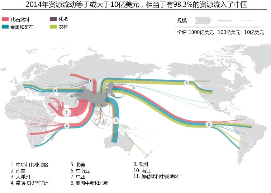 2014年资源流动等于或大于10亿美元,相当于有98.3%的资源流入了中国