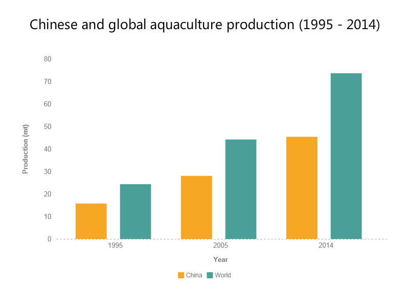 Chinese and global aquaculture production (1995 - 2014)