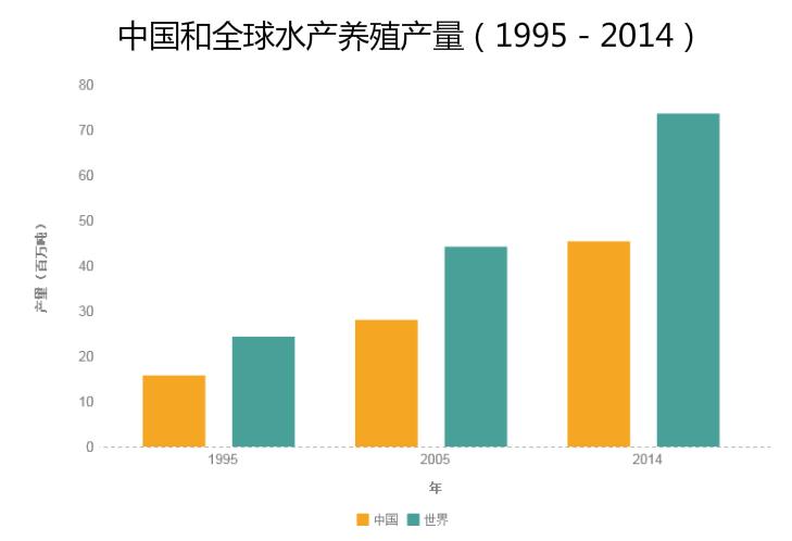 中国和全球水产养殖产量(1995-2014)