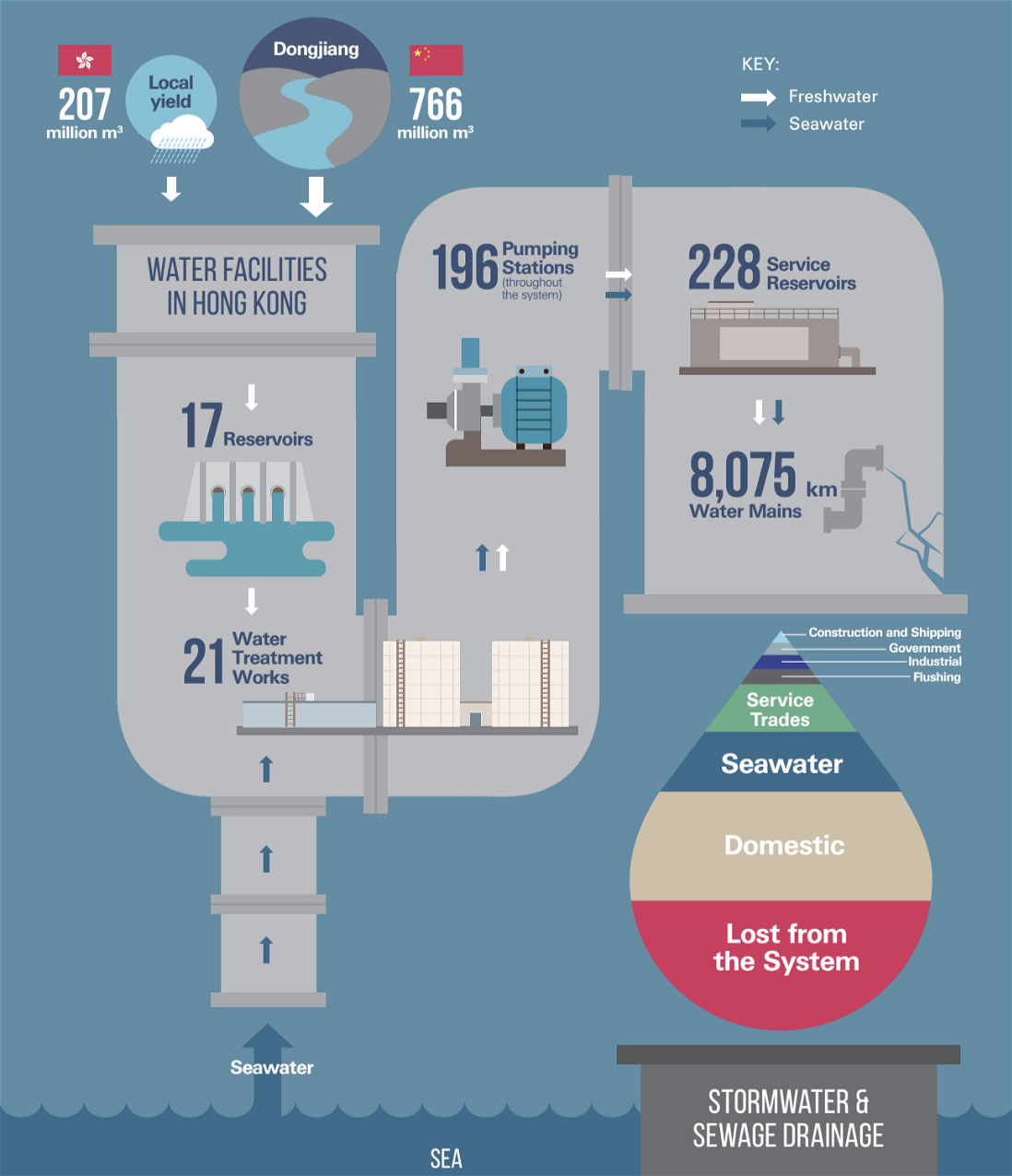 Generalised overview of Hong Kong's water supply