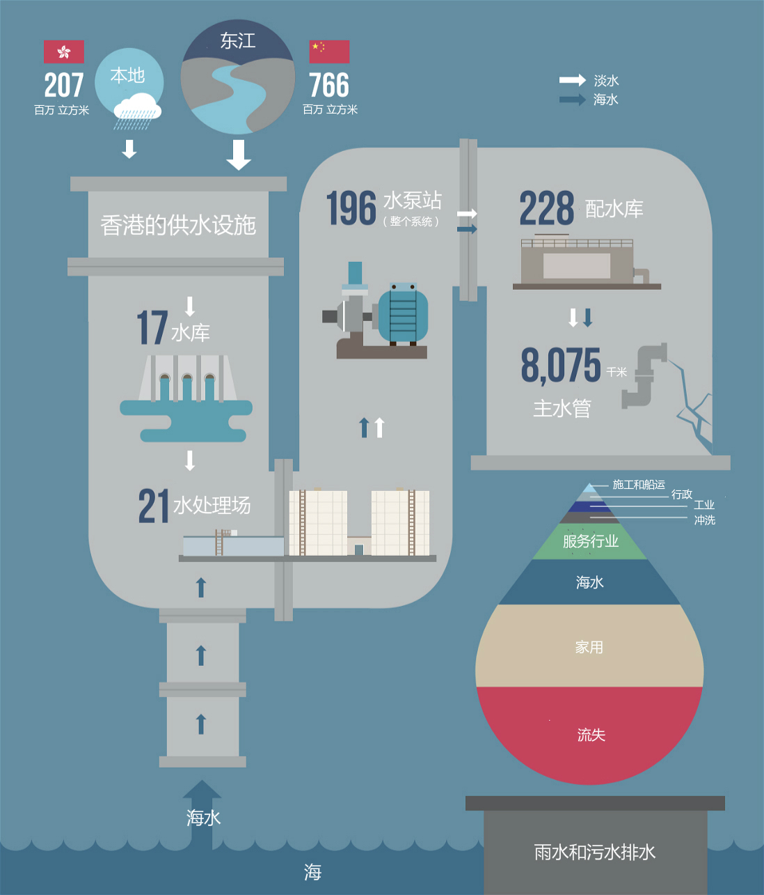 香港供水系统概览