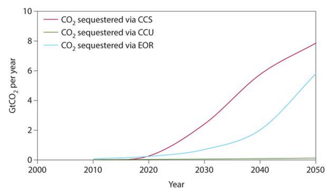 CCS versus CCU[mdash]a perspective for the period 2010 to 2050.