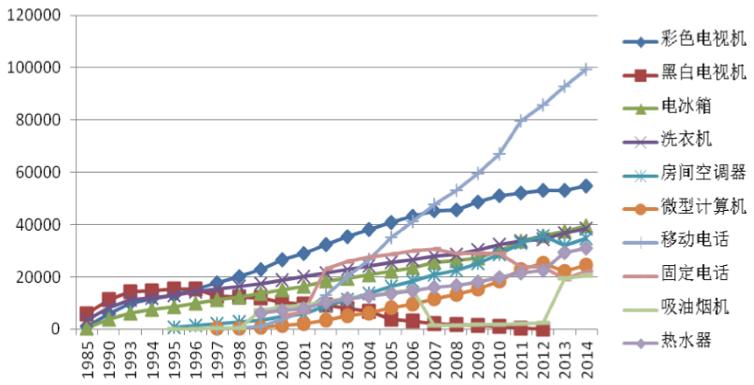 中国电器电子产品居民保有量(万台)