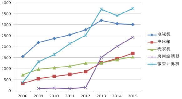 2006至2015年电器电子产品理论报废量(万台)