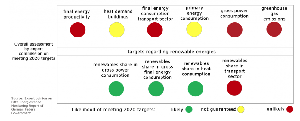 Will Germany meet its 2020 energy targets?