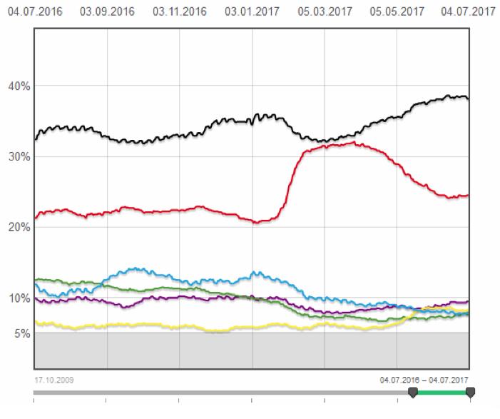 德国大选投票趋势