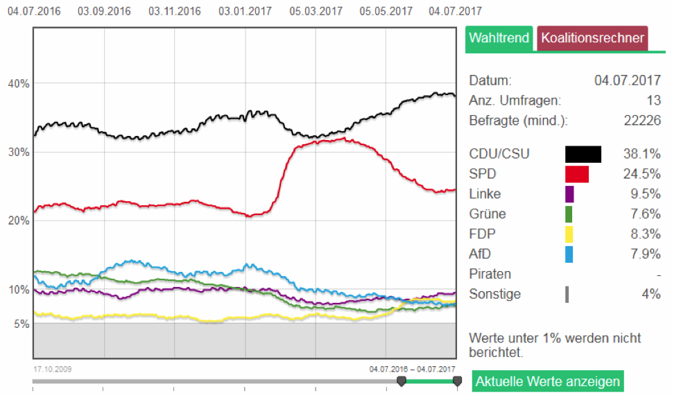 Germany polling trends