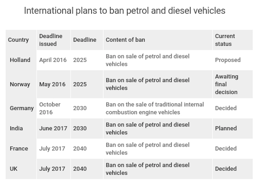 International plans to ban petrol and diesel vehicles