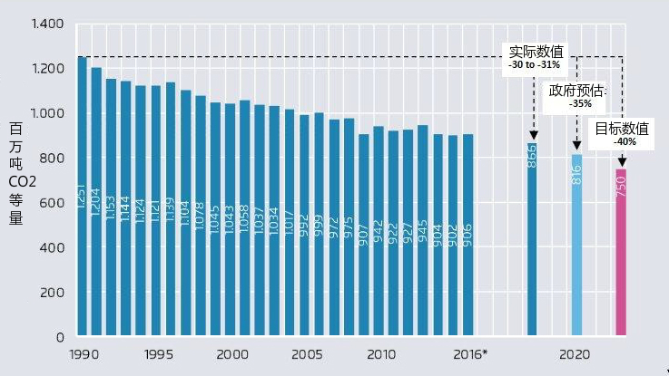 1990年-2016年德国的温室气体排放及2020年的预计排放量