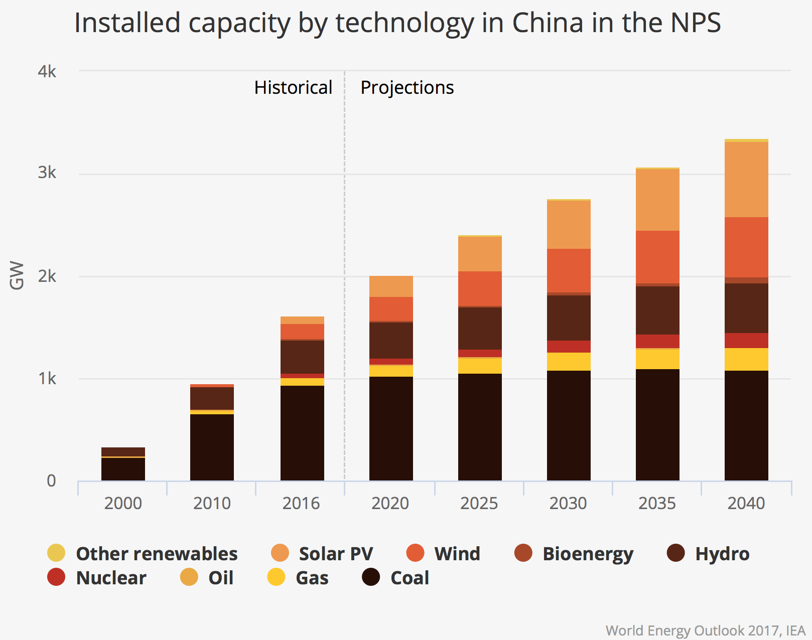 Installed capacity by technology in China
