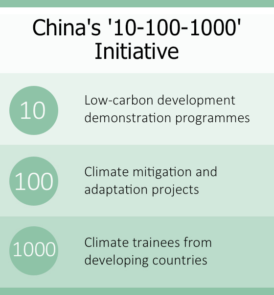 China's '10-100-1000' South-South climate cooperation initiative