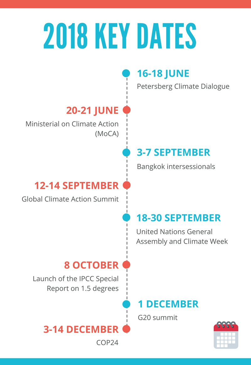 2018 climate negotiation key dates