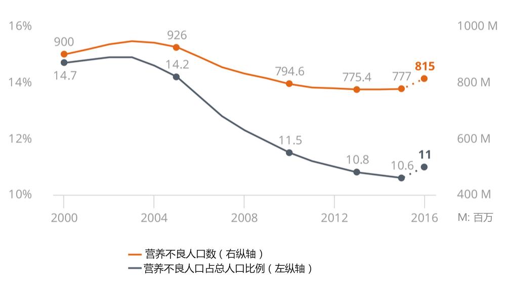 2014年以来全球营养不良人口数量呈增长趋势,2016年估计达到8.15亿