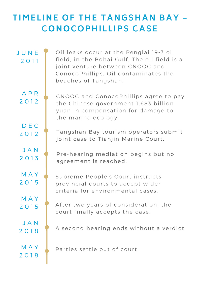 Timeline of the Tangshan Bay – ConocoPhillips Case