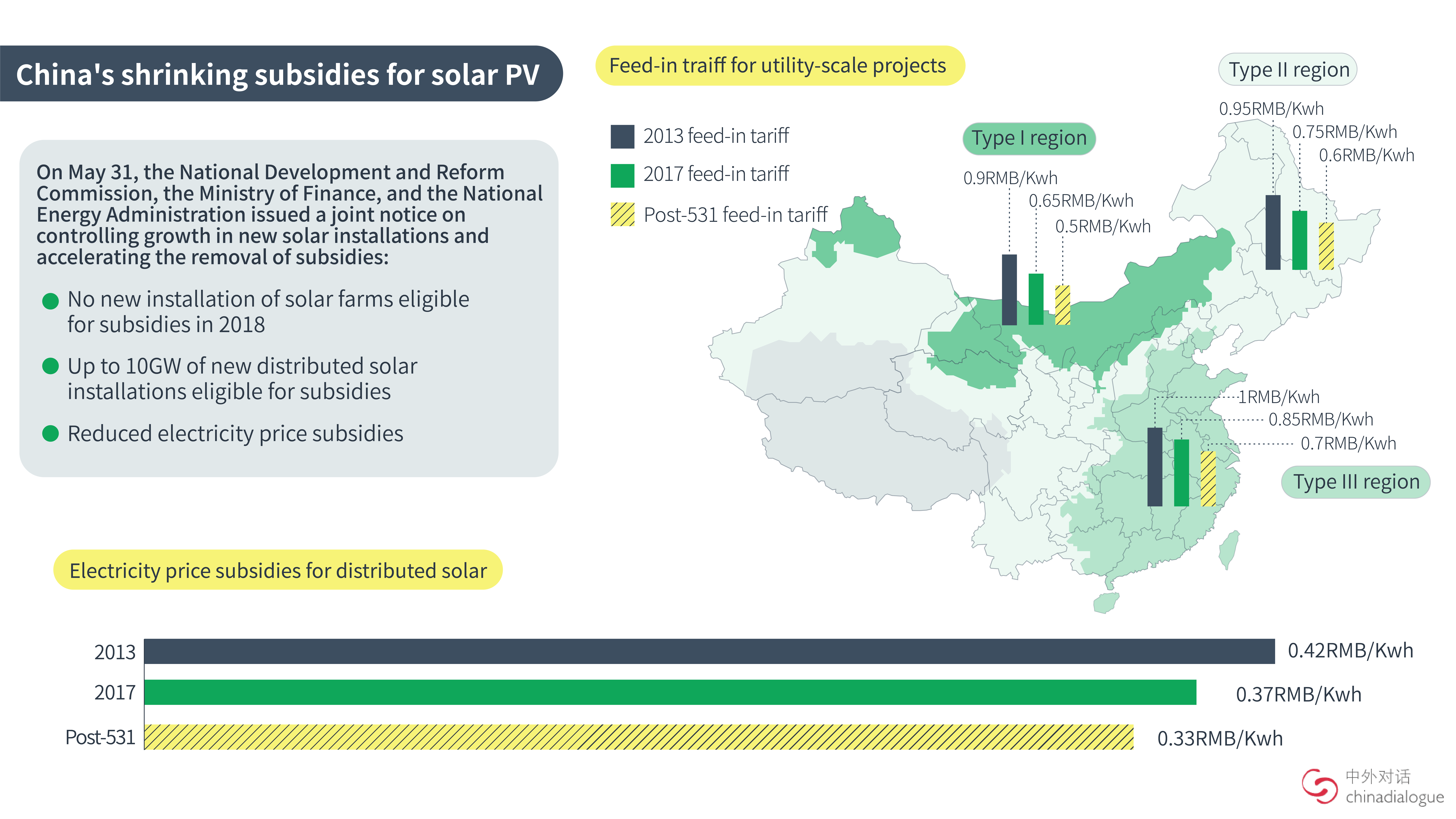 China's solar industry is at a crossroads | China Dialogue