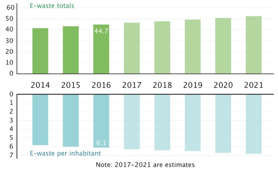 Estimate of global e-waste