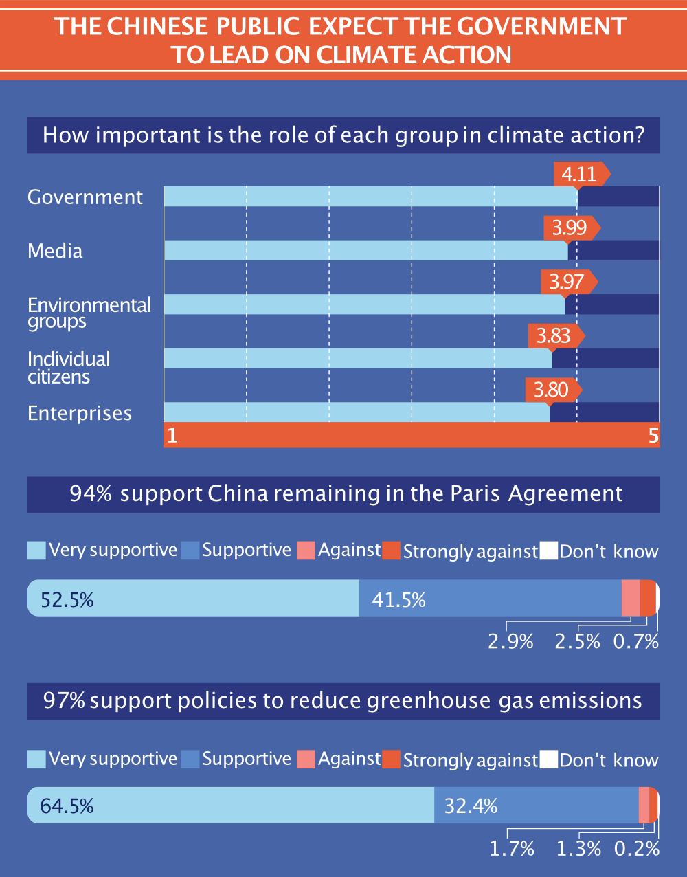 The Chinese public expect the government to lead on climate change