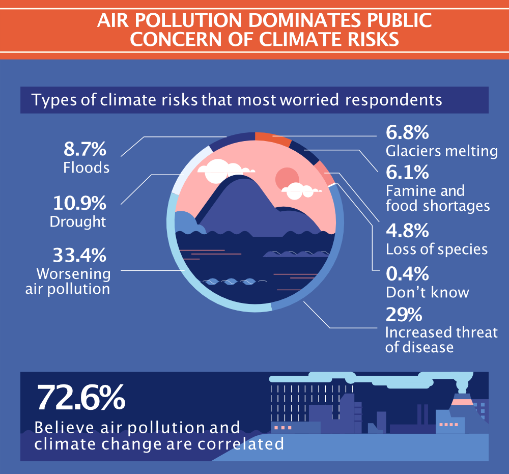 Air pollution dominates public concern of climate risks