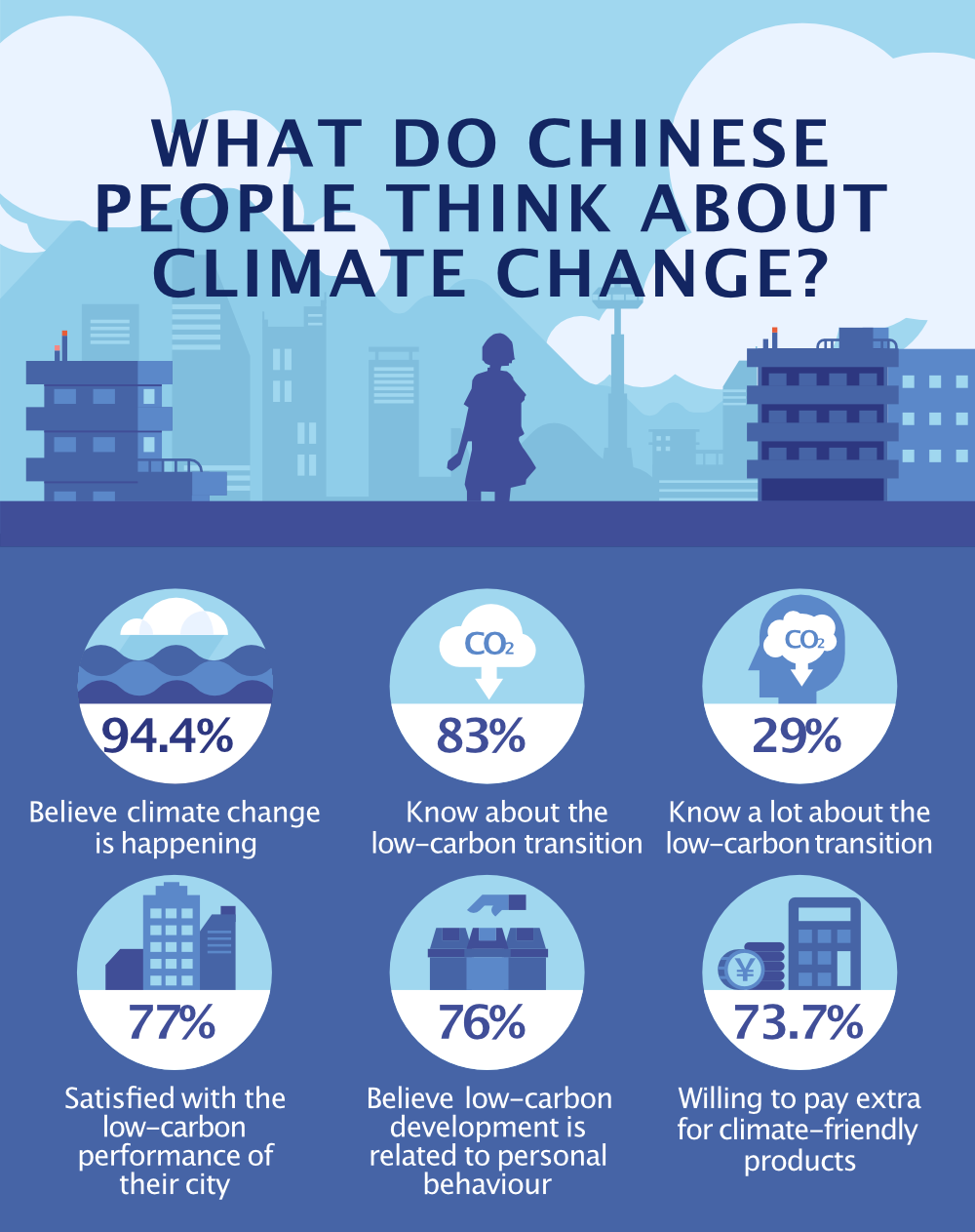 What do Chinese people think about climate change? Infographic. 94.4% believe climate change is happening, 83% know about the low-carbon transition, 29% know a lot about the low-carbon transition, 73.7% willing to pay extra for climate-friendly products.
