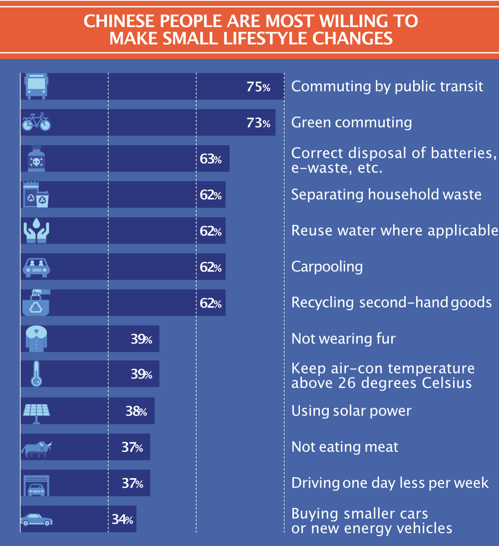 Chinese people are most willing to make small lifestyle changes