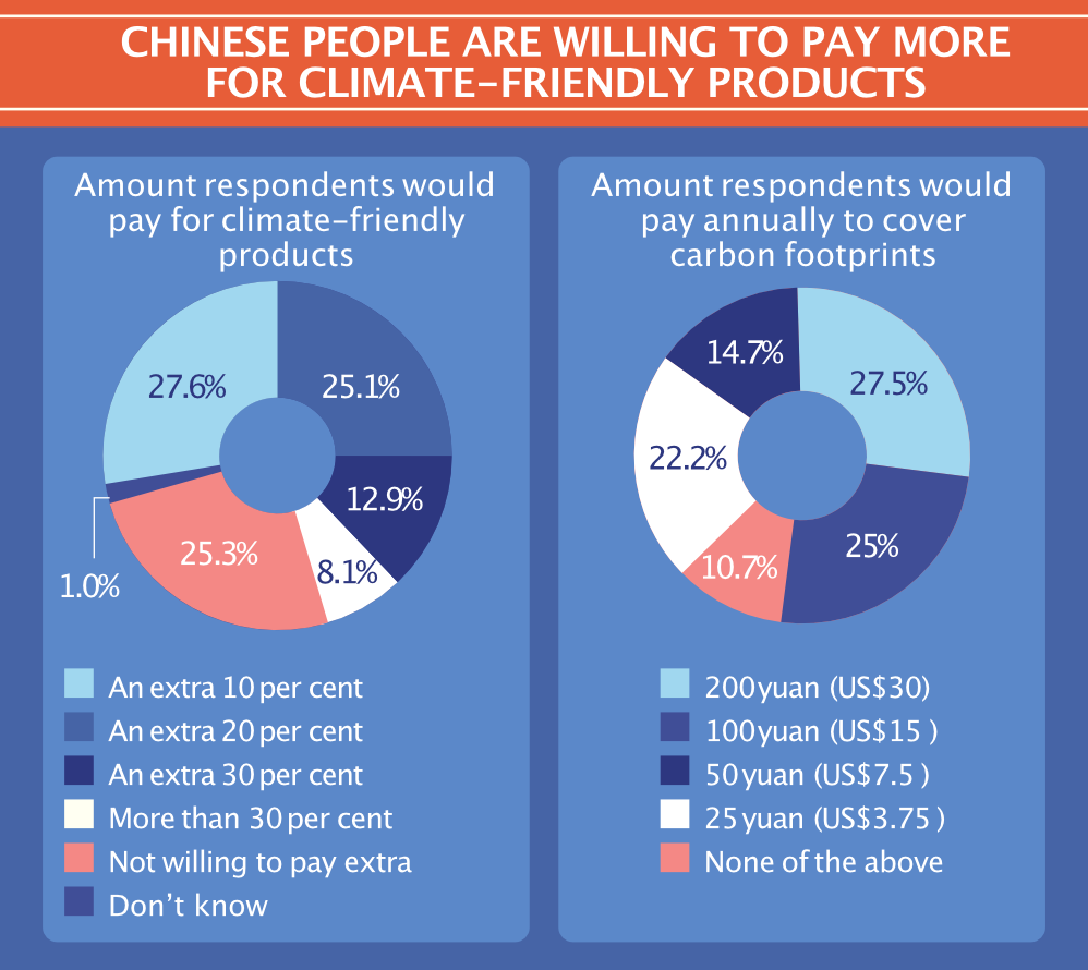Chinese people are willing to pay more for climate-friendly products