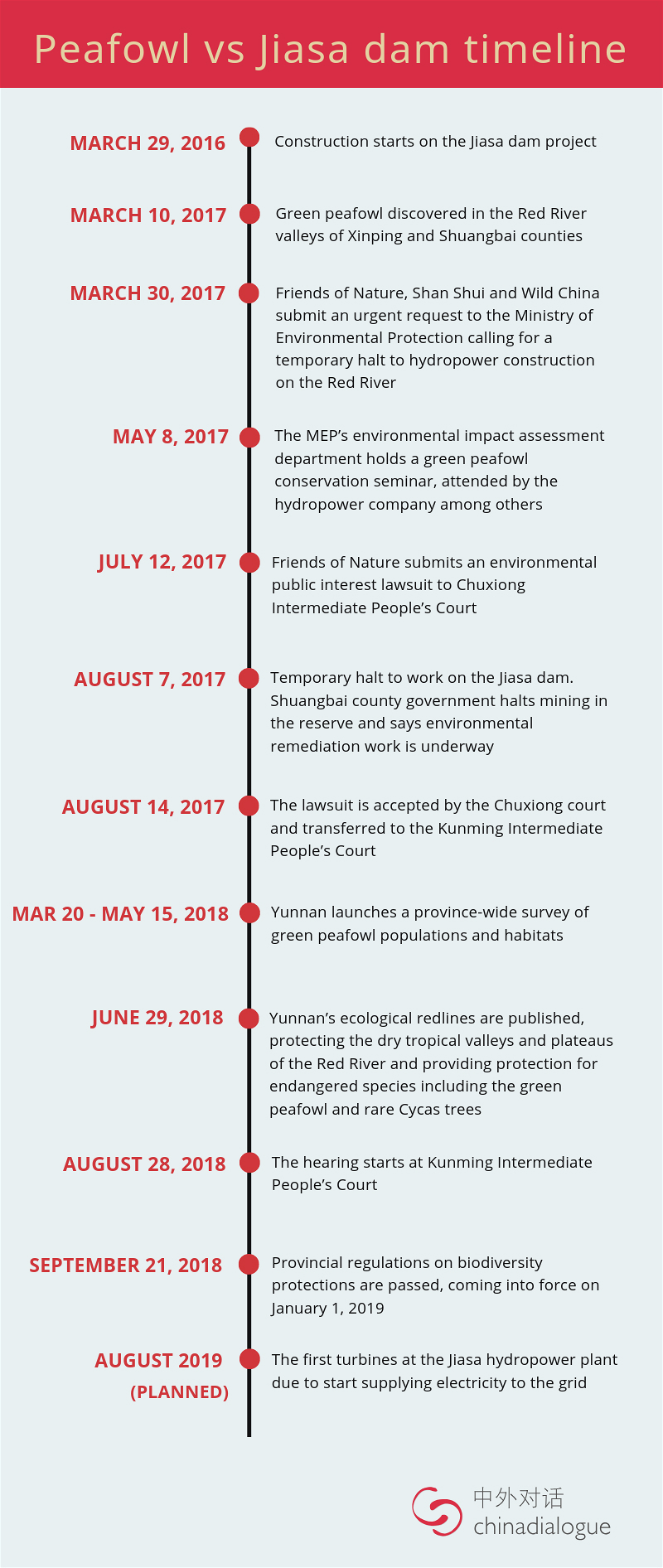 Peafowl vs Jiasha dam timeline