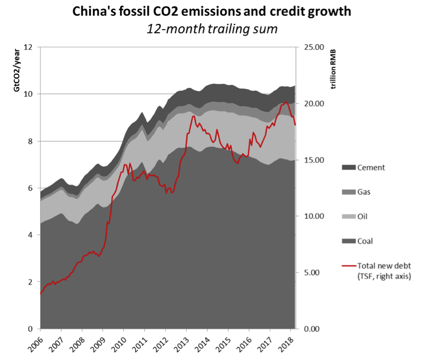 China's fossil CO2 emissions and credit growth