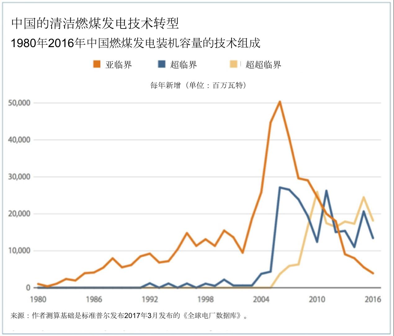 Description: china coal plants