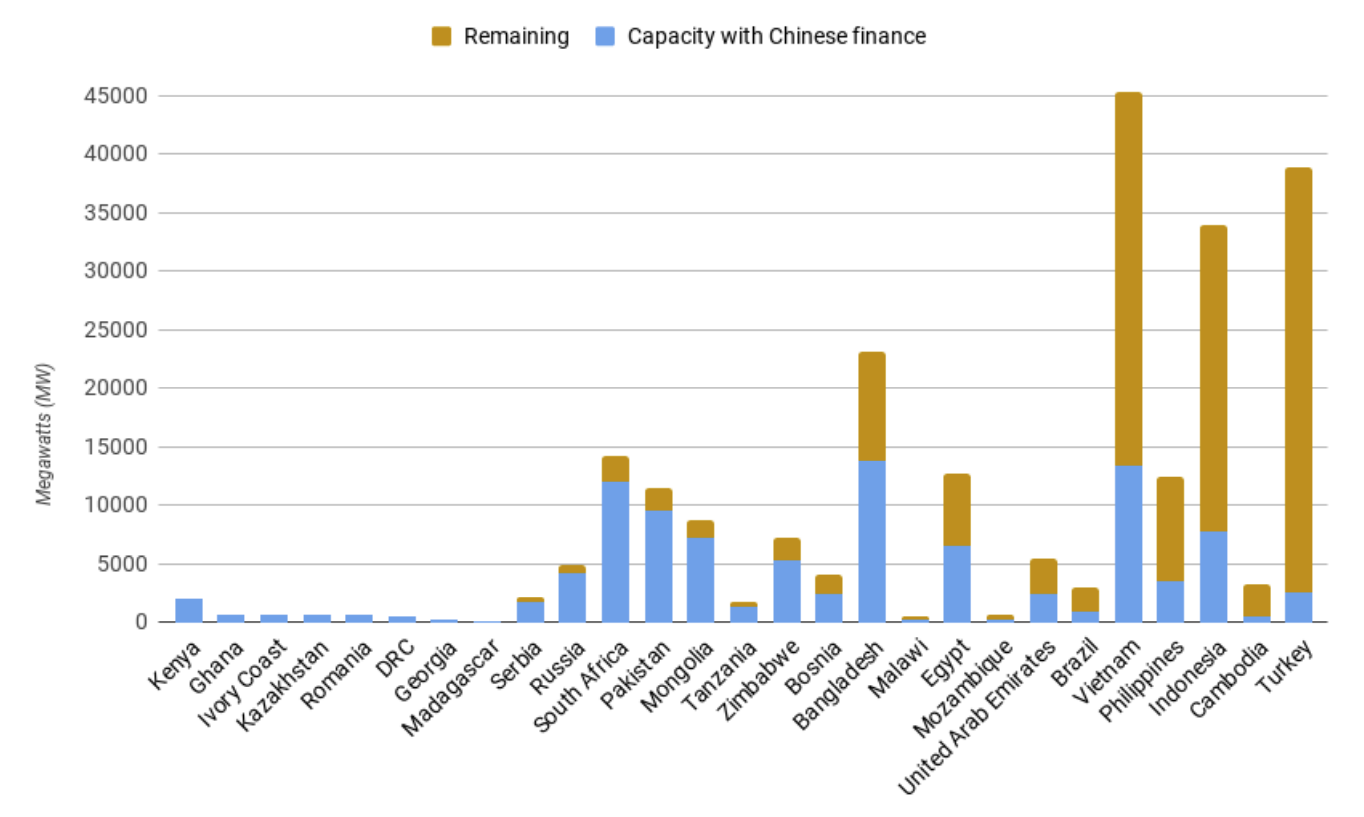 Share of coal power capacity under development with Chinese finance