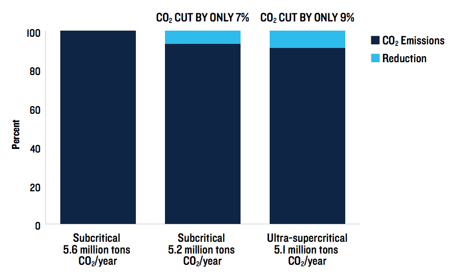 C02 emissions by type of coal plant