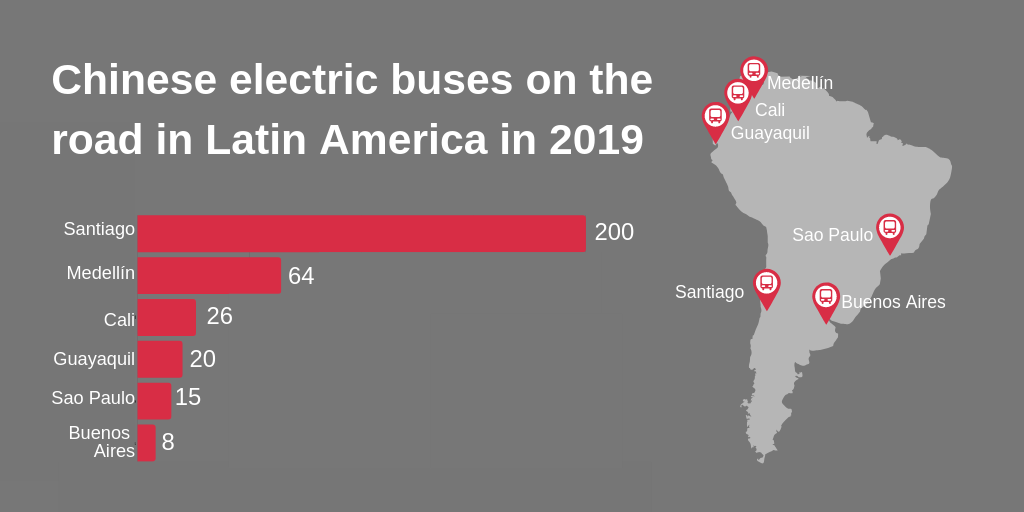 Chinese electric buses on the road in Latin America in 2019